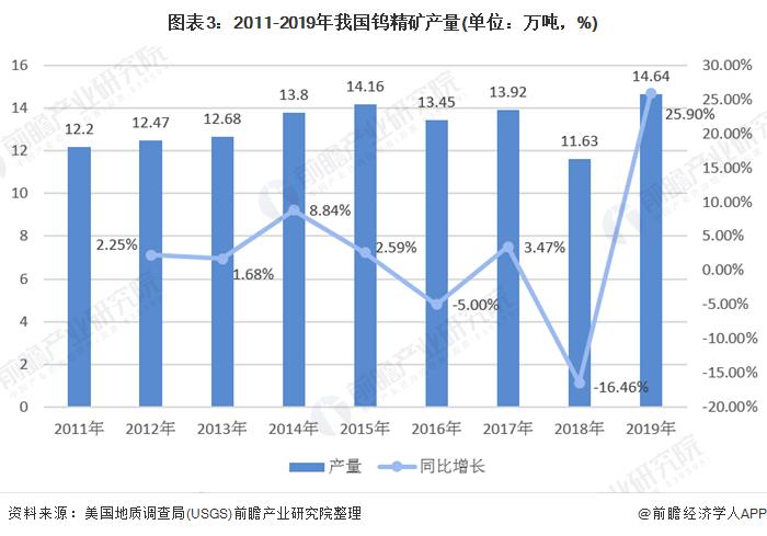 图表3:2011-2019年我国钨精矿产量(单位:万吨,%)