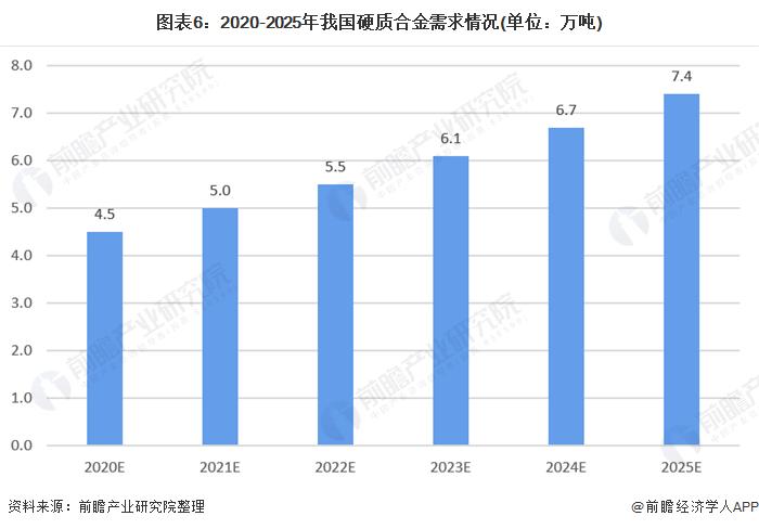 图表6:2020-2025年我国硬质合金需求情况(单位:万吨)