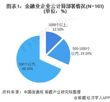 图表1:金融业企业云计算部署情况(N=161)(单位:%)