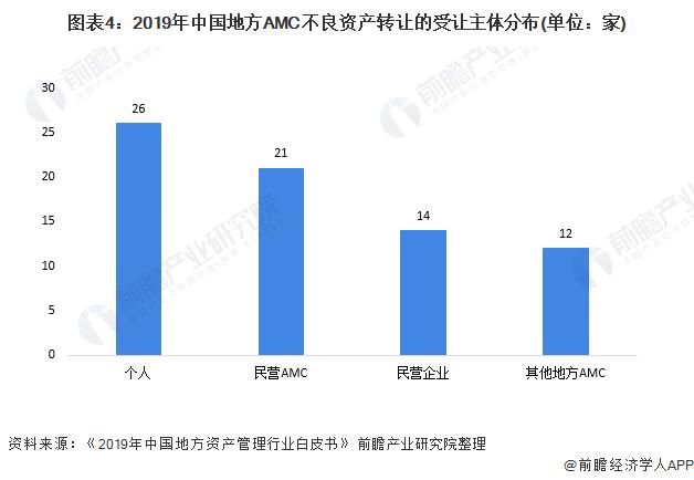 图表4:2019年中国地方AMC不良资产转让的受让主体分布(单位:家)