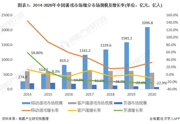 图表1:2014-2020年中国游戏市场细分市场规模及增长率(单位:亿元,亿人)