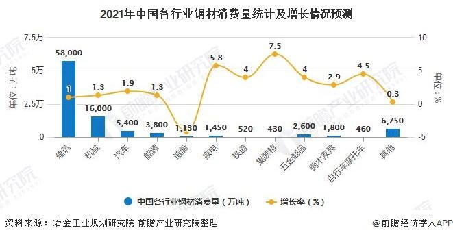 2021年中國各行業鋼材消費量統計及增長情況預測