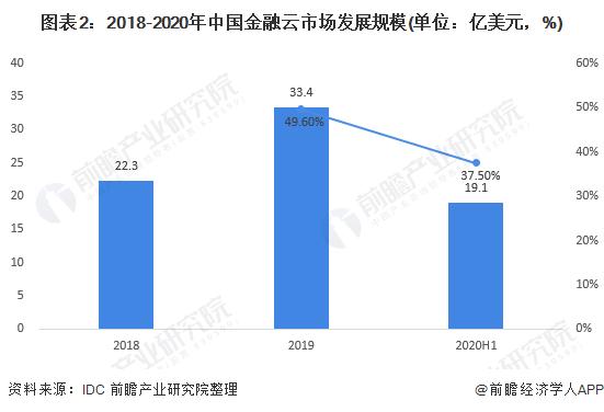 图表2:2018-2020年中国金融云市场发展规模(单位:亿美元,%)