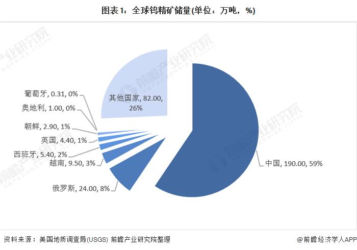 图表1:全球钨精矿储量(单位:万吨,%)