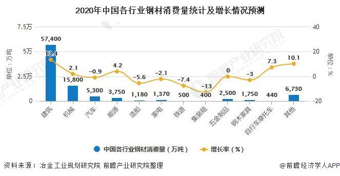 2020年中國各行業鋼材消費量統計及增長情況預測