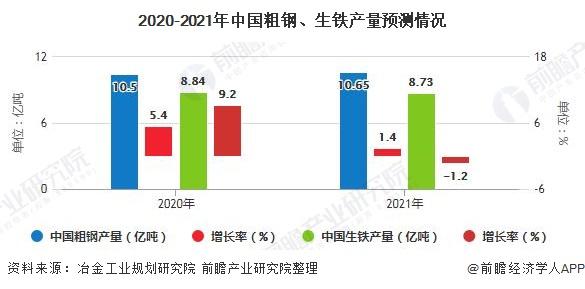 2020-2021年中國粗鋼、生鐵產量預測情況
