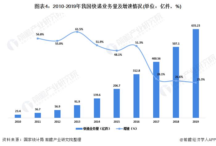 图表4:2010-2019年我国快递业务量及增速情况(单位:亿件,%)