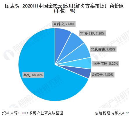 图表5:2020H1中国金融云(应用)解决方案市场厂商份额(单位:%)