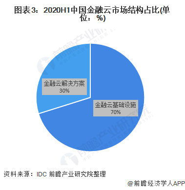 图表3:2020H1中国金融云市场结构占比(单位:%)