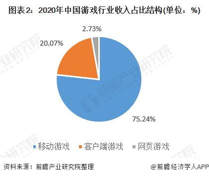 图表2:2020年中国游戏行业收入占比结构(单位:%)