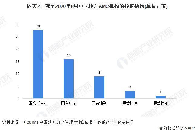 图表2:截至2020年8月中国地方AMC机构的控股结构(单位:家)