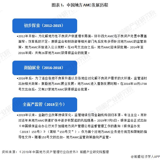 图表1:中国地方AMC发展历程