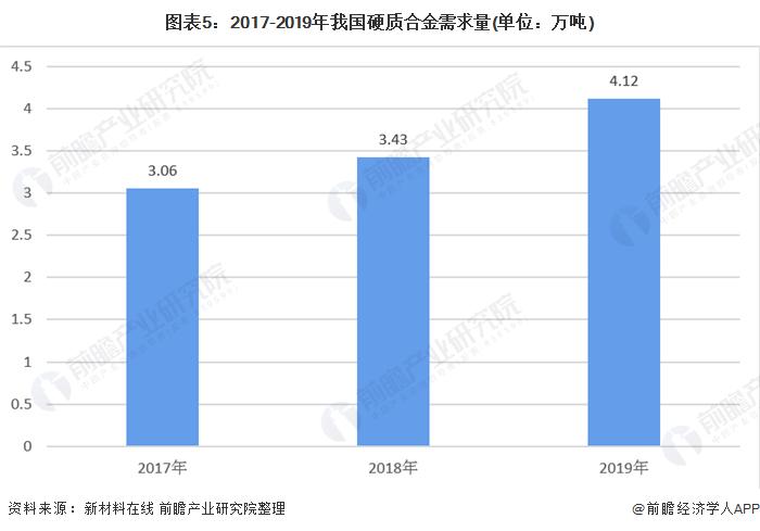 图表5:2017-2019年我国硬质合金需求量(单位:万吨)