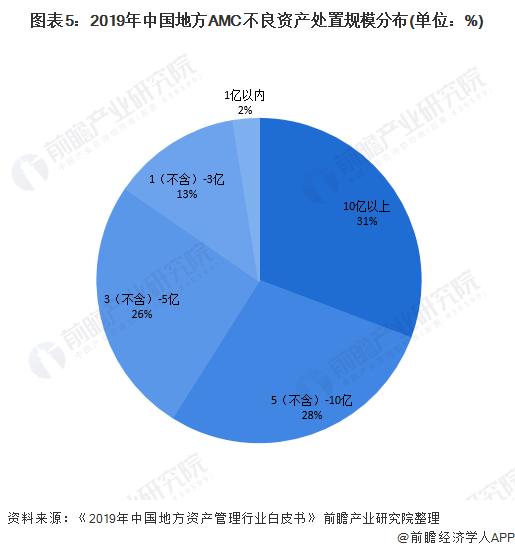 图表5:2019年中国地方AMC不良资产处置规模分布(单位:%)