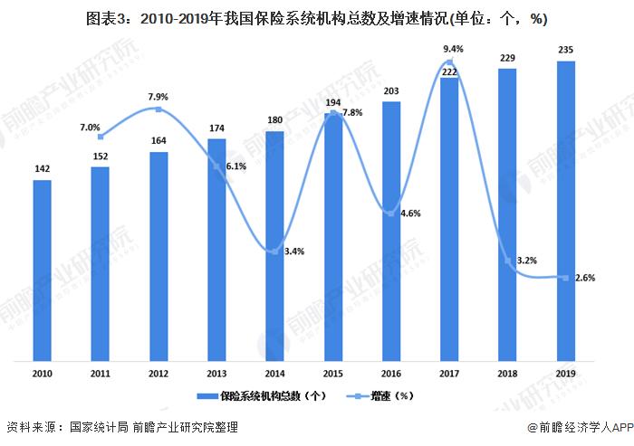 图表3:2010-2019年我国保险系统机构总数及增速情况(单位:个,%)
