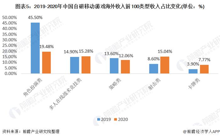 图表5:2019-2020年中国自研移动游戏海外收入前100类型收入占比变化(单位:%)