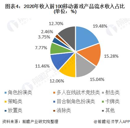 图表4:2020年收入前100移动游戏产品流水收入占比(单位:%)