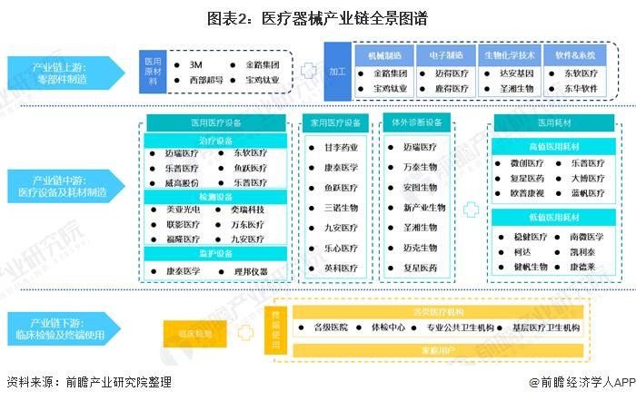 图表2:医疗器械产业链全景图谱