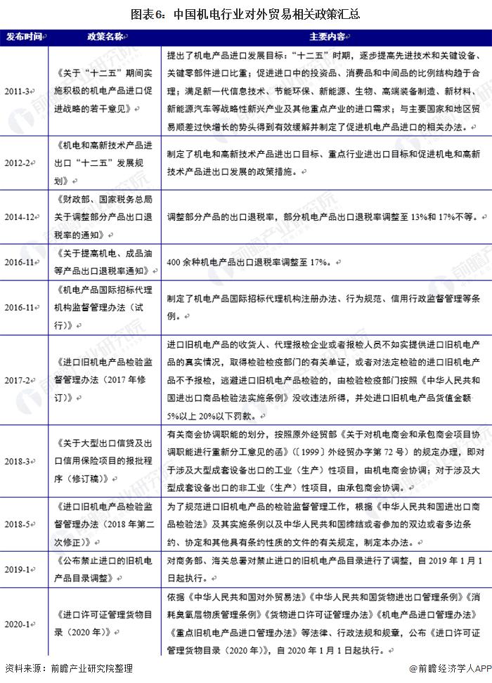 圖表6:中國機電行業對外貿易相關政策匯總