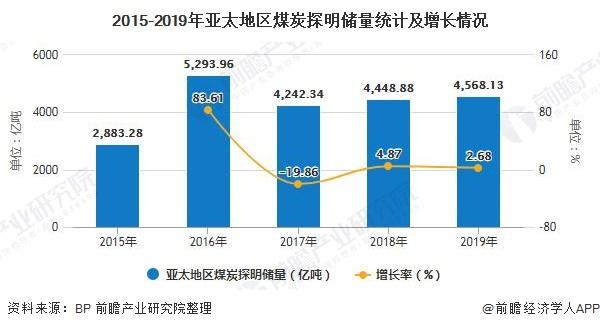 2015-2019年亞太地區煤炭探明儲量統計及增長情況
