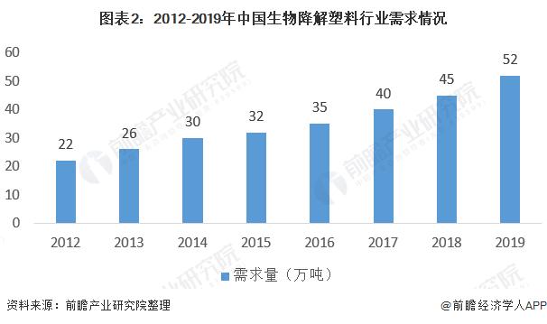 图表2:2012-2019年中国生物降解塑料行业需求情况