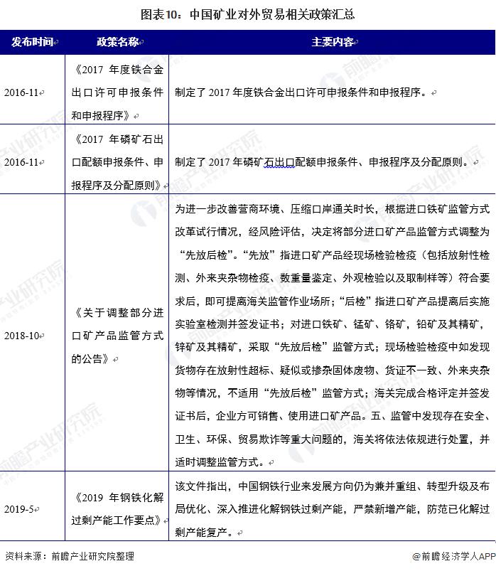 圖表10:中國礦業對外貿易相關政策匯總