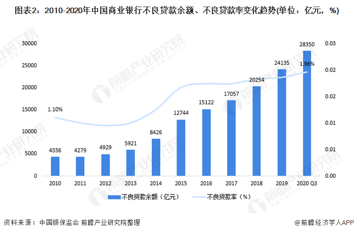 图表2:2010-2020年中国商业银行不良贷款余额、不良贷款率变化趋势(单位:亿元,%)