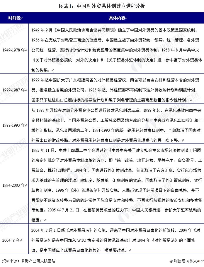 圖表1:中國對外貿易體制建立進程分析