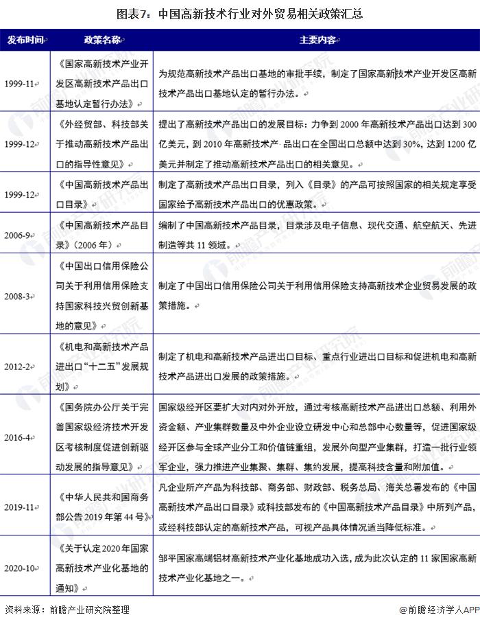 圖表7:中國高新技術行業對外貿易相關政策匯總