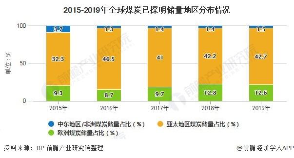 2015-2019年全球煤炭已探明儲量地區分布情況