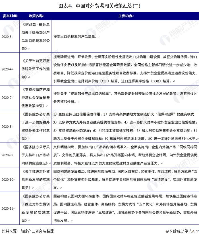 圖表4:中國對外貿易相關政策匯總(二)