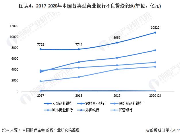 图表4:2017-2020年中国各类型商业银行不良贷款余额(单位:亿元)