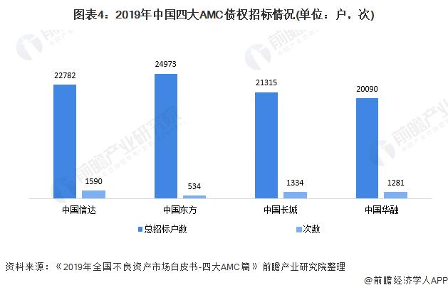 图表4:2019年中国四大AMC债权招标情况(单位:户,次)