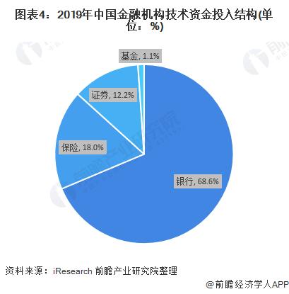 图表4:2019年中国金融机构技术资金投入结构(单位:%)