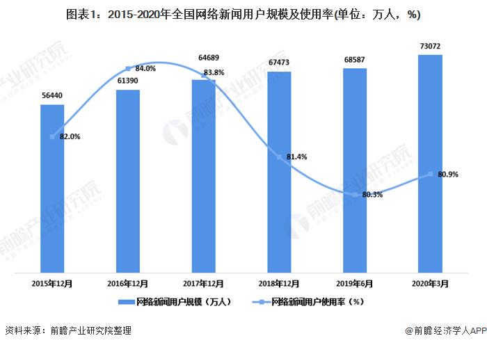 圖表1:2015-2020年全國網絡新聞用戶規模及使用率(單位:萬人,%)