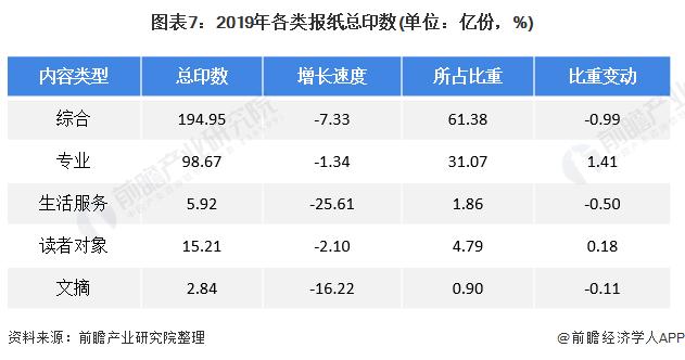 圖表7:2019年各類報紙總印數(單位:億份,%)