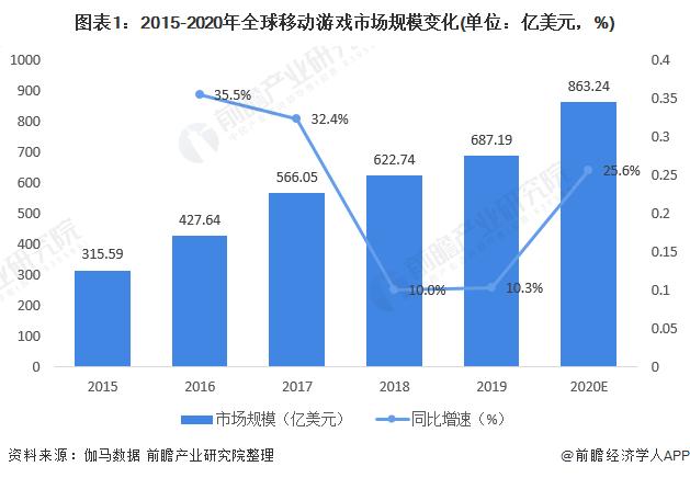 图表1:2015-2020年全球移动游戏市场规模变化(单位:亿美元,%)
