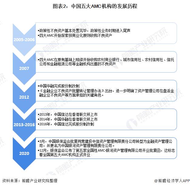 图表2:中国五大AMC机构的发展历程