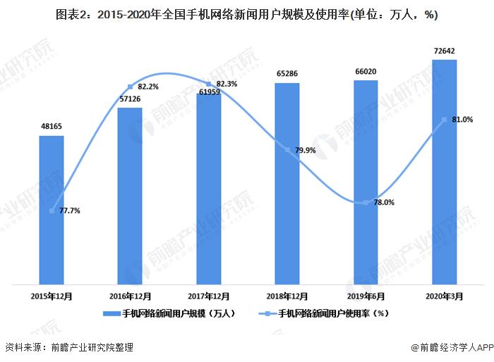 圖表2:2015-2020年全國手機網絡新聞用戶規模及使用率(單位:萬人,%)