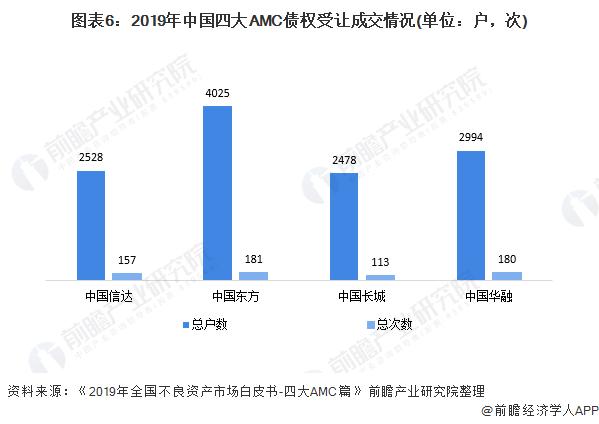 图表6:2019年中国四大AMC债权受让成交情况(单位:户,次)