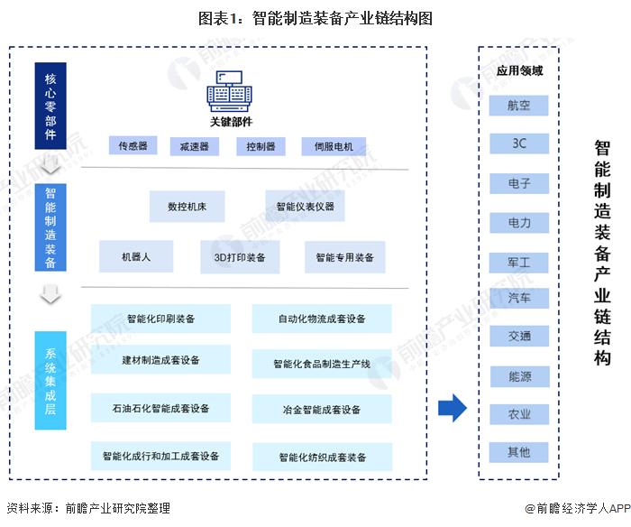 图表1:智能制造装备产业链结构图