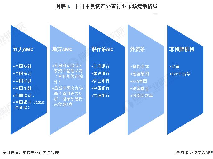 图表1:中国不良资产处置行业市场竞争格局