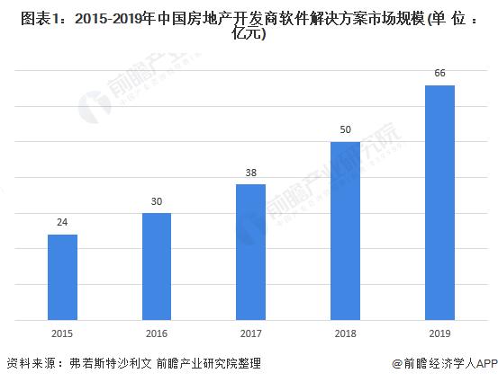 圖表1:2015-2019年中國房地產開發商軟件解決方案市場規模(單位:億元)