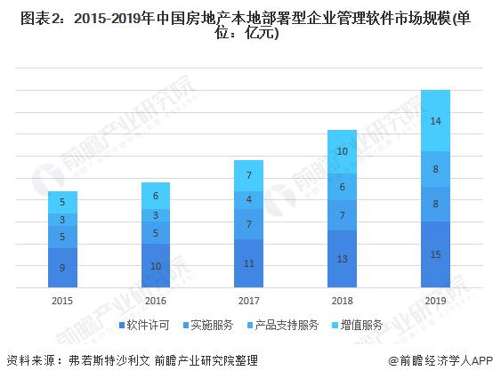 圖表2:2015-2019年中國房地產本地部署型企業管理軟件市場規模(單位:億元)