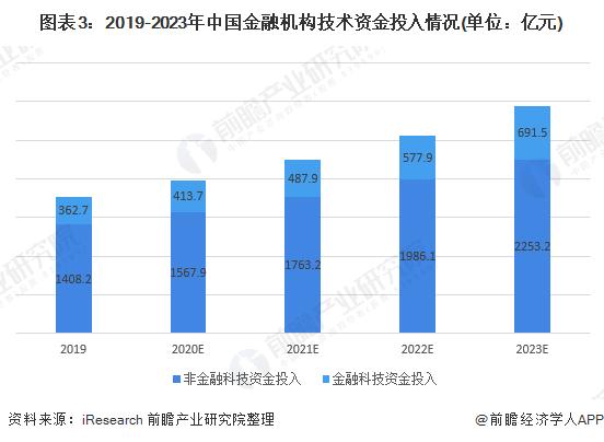 图表3:2019-2023年中国金融机构技术资金投入情况(单位:亿元)