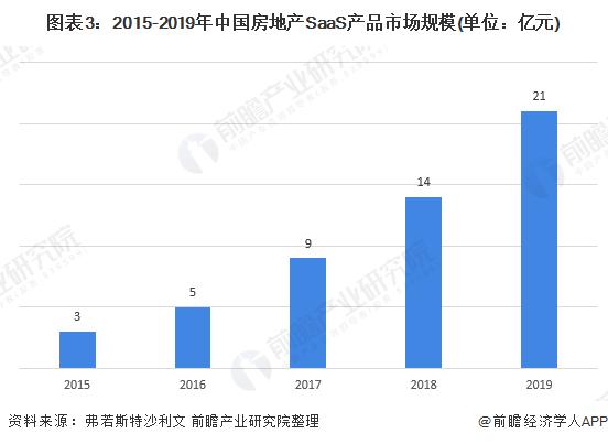 圖表3:2015-2019年中國房地產SaaS產品市場規模(單位:億元)