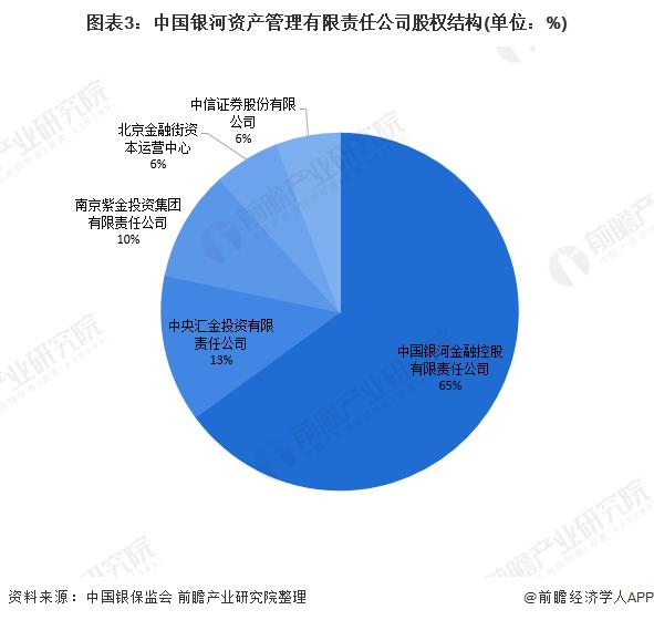 图表3:中国银河资产管理有限责任公司股权结构(单位:%)