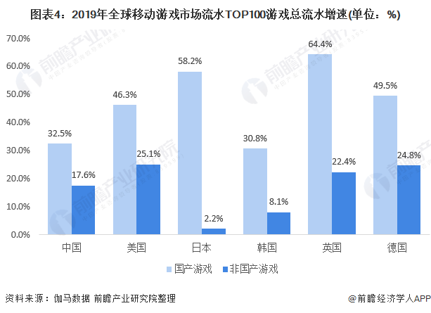 图表4:2019年全球移动游戏市场流水TOP100游戏总流水增速(单位:%)