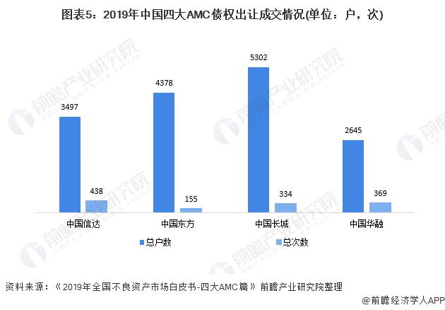 图表5:2019年中国四大AMC债权出让成交情况(单位:户,次)