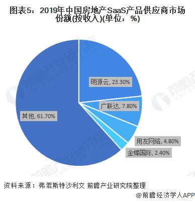 圖表5:2019年中國房地產SaaS產品供應商市場份額(按收入)(單位:%)